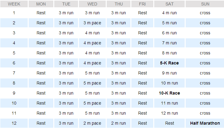 Training For My 2nd Half Marathon Ypowr