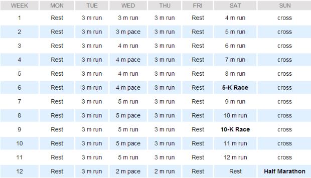 Hal Higdon's Half Marathon Novice 2 Program