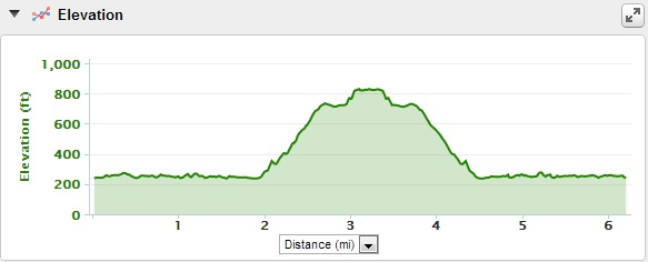10K Elevation Chart